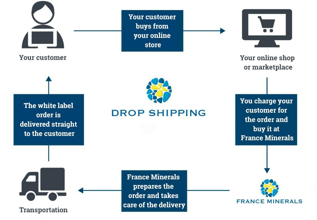 Drop shipping program process with France Minerals