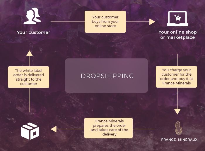 Drop shipping program process with Minerals Kingdoms